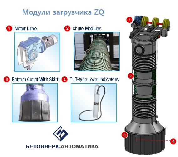 телескопический разгрузчик ZQ